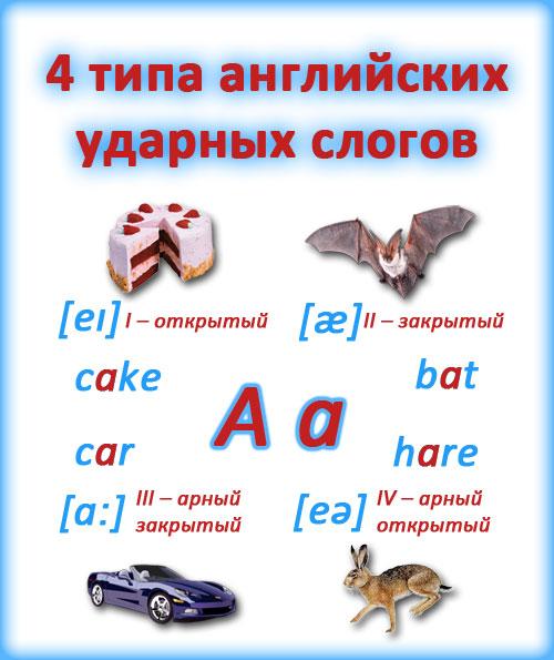 Картинка: 4 типа ударных слогов в английском