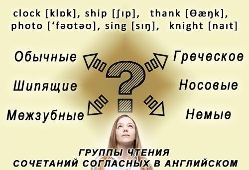 Картинка: Правила чтения сочетаний согласных в английском
